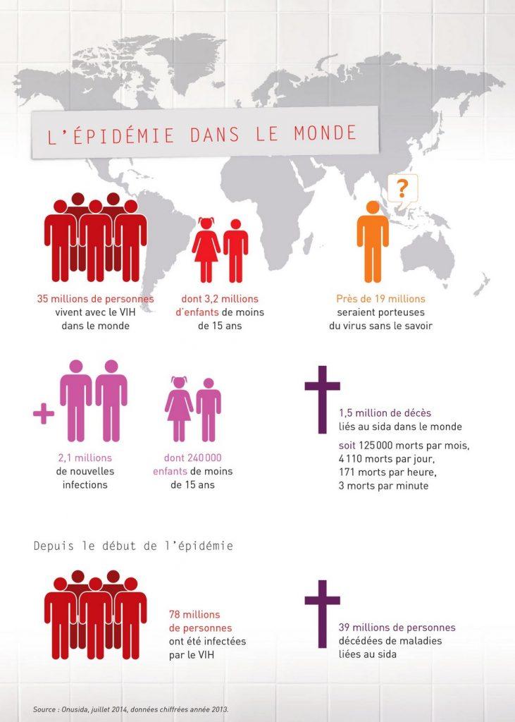 VIH dans le monde