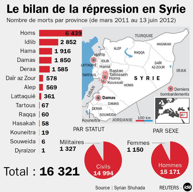 Nombre de morts en Syrie